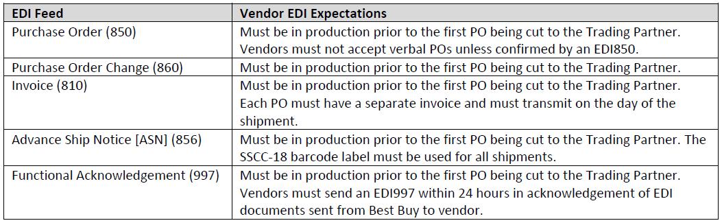 Best Buy Transmission >> Vendor Edi Requirements Vendor Edi Requirements Partner